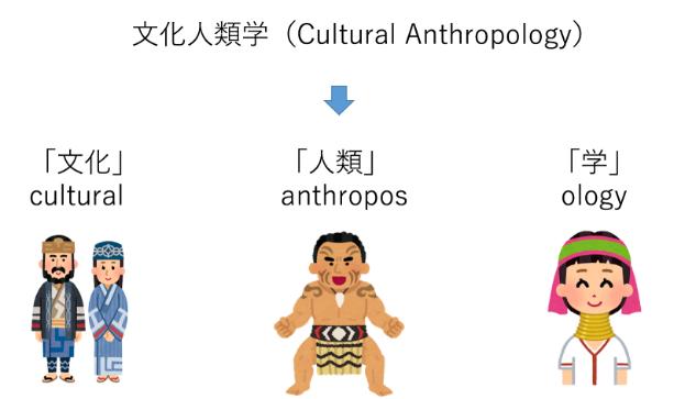 文化人類学とはなにか?