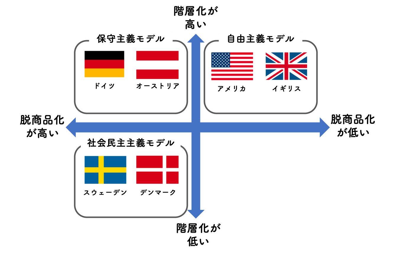 アンデルセンの福祉国家の分類