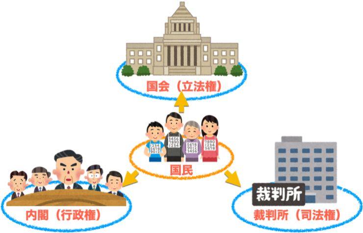 民主主義と三権分立