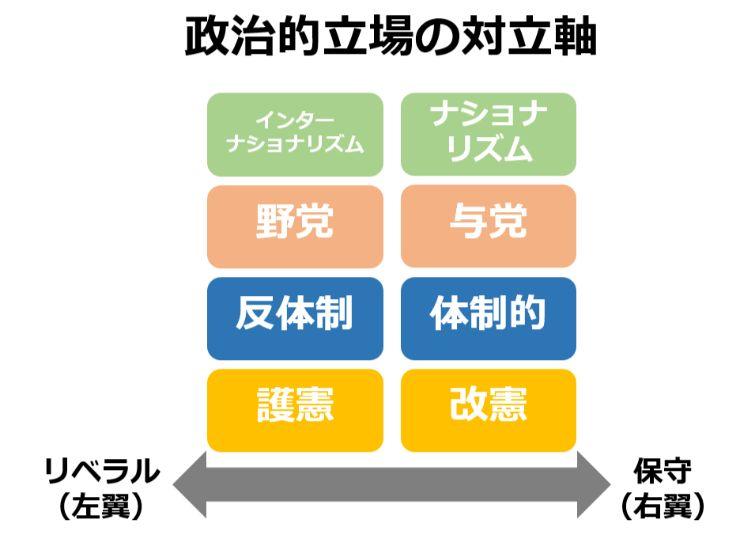 日本のリベラルの立場1