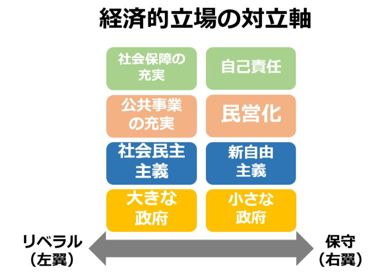 日本のリベラルの立場2