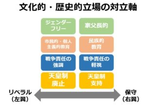 日本のリベラルの立場3