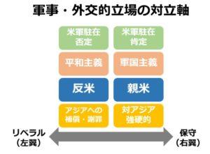 日本のリベラルの立場4