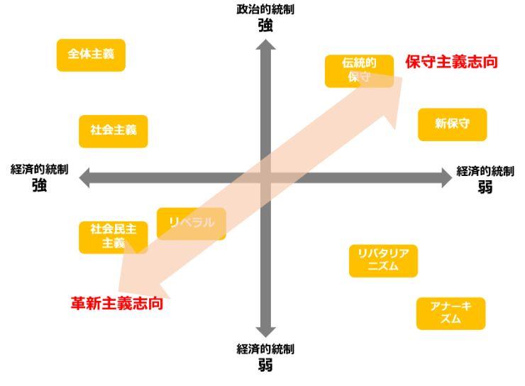 政治的・経済的統制とリベラルの位置