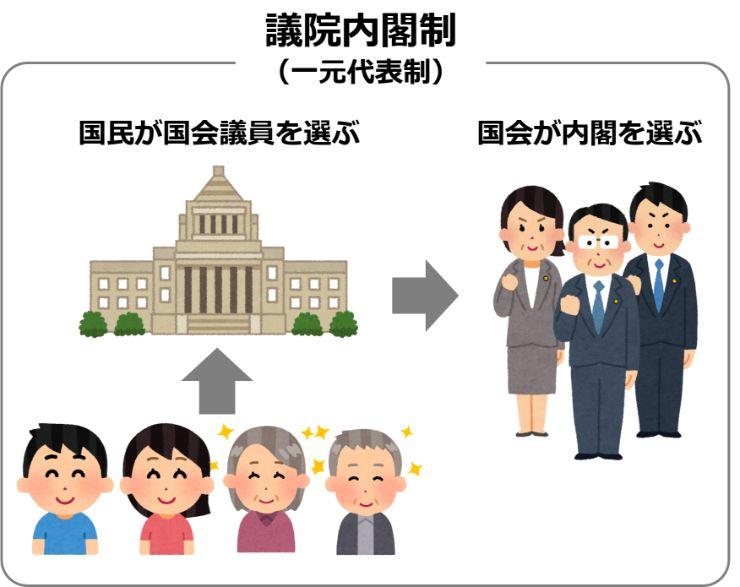 議院内閣制は一元代表制