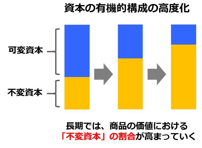資本の有機的構成の高度化