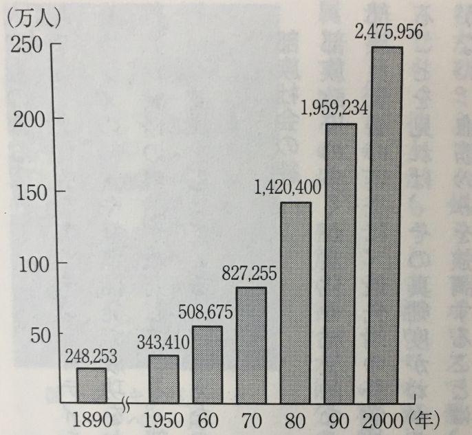 ネイティブ・アメリカンの人口