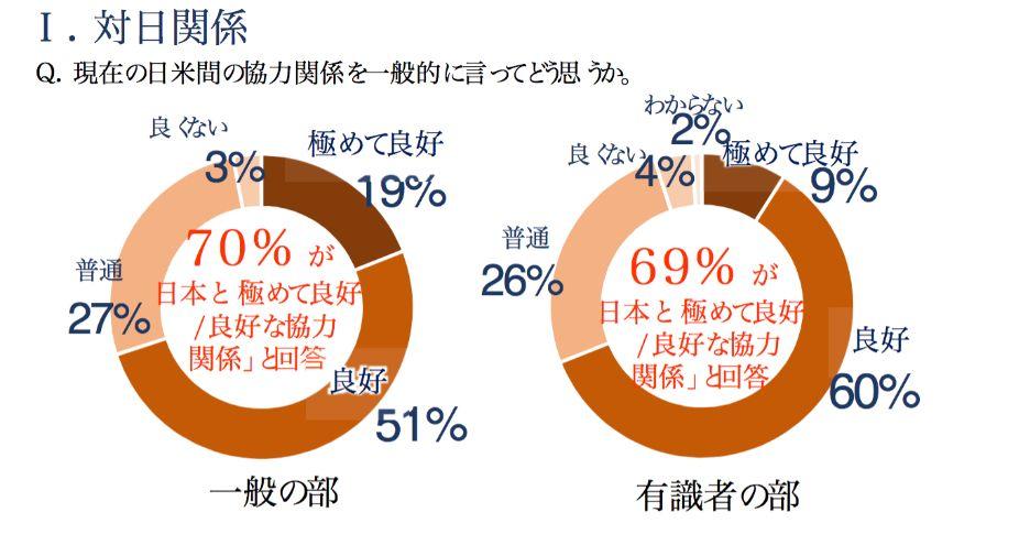 対日世論調査の結果