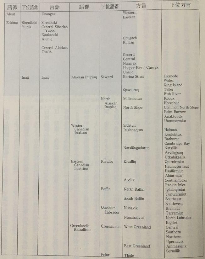イヌイット語の語族