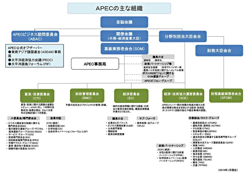 APECの組織