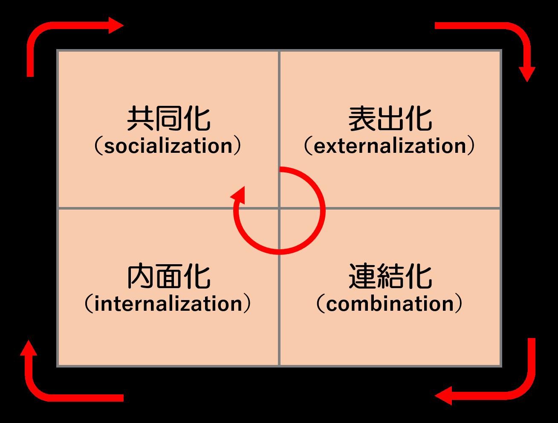 知識創造理論のモデル