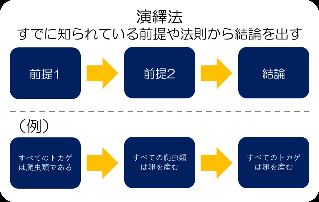 演繹法の図