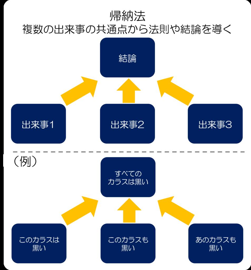 帰納法の図