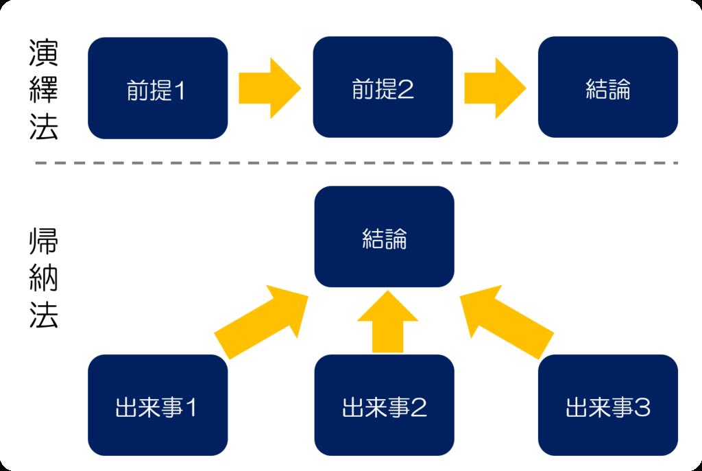 演繹法と帰納法