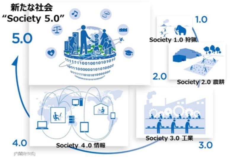 第四次産業革命とsociety5.0