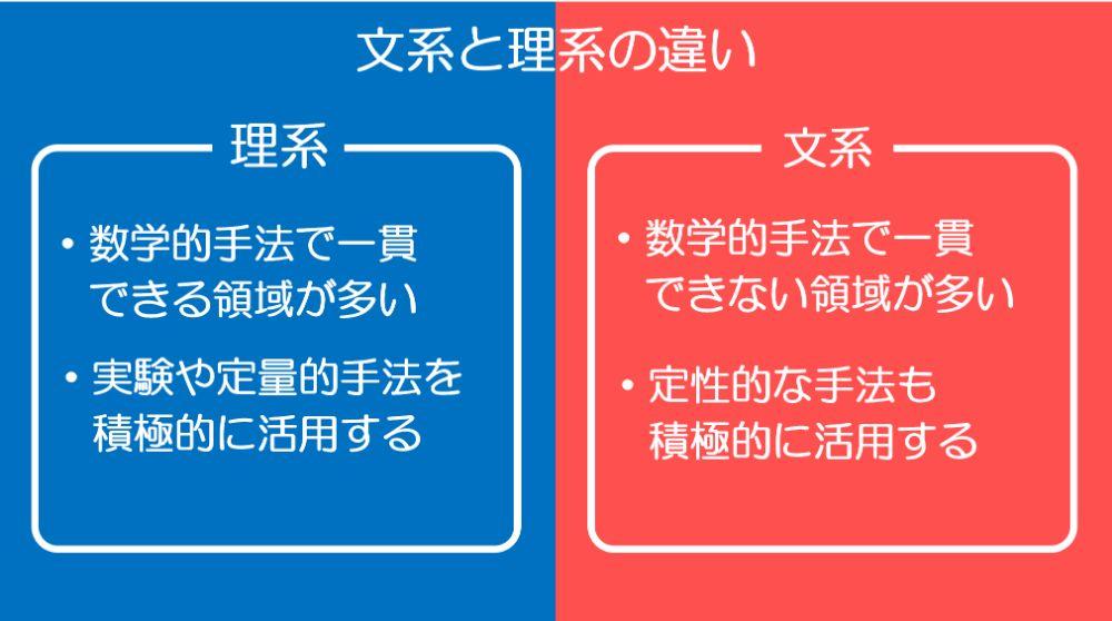 文系と理系の手法や役割