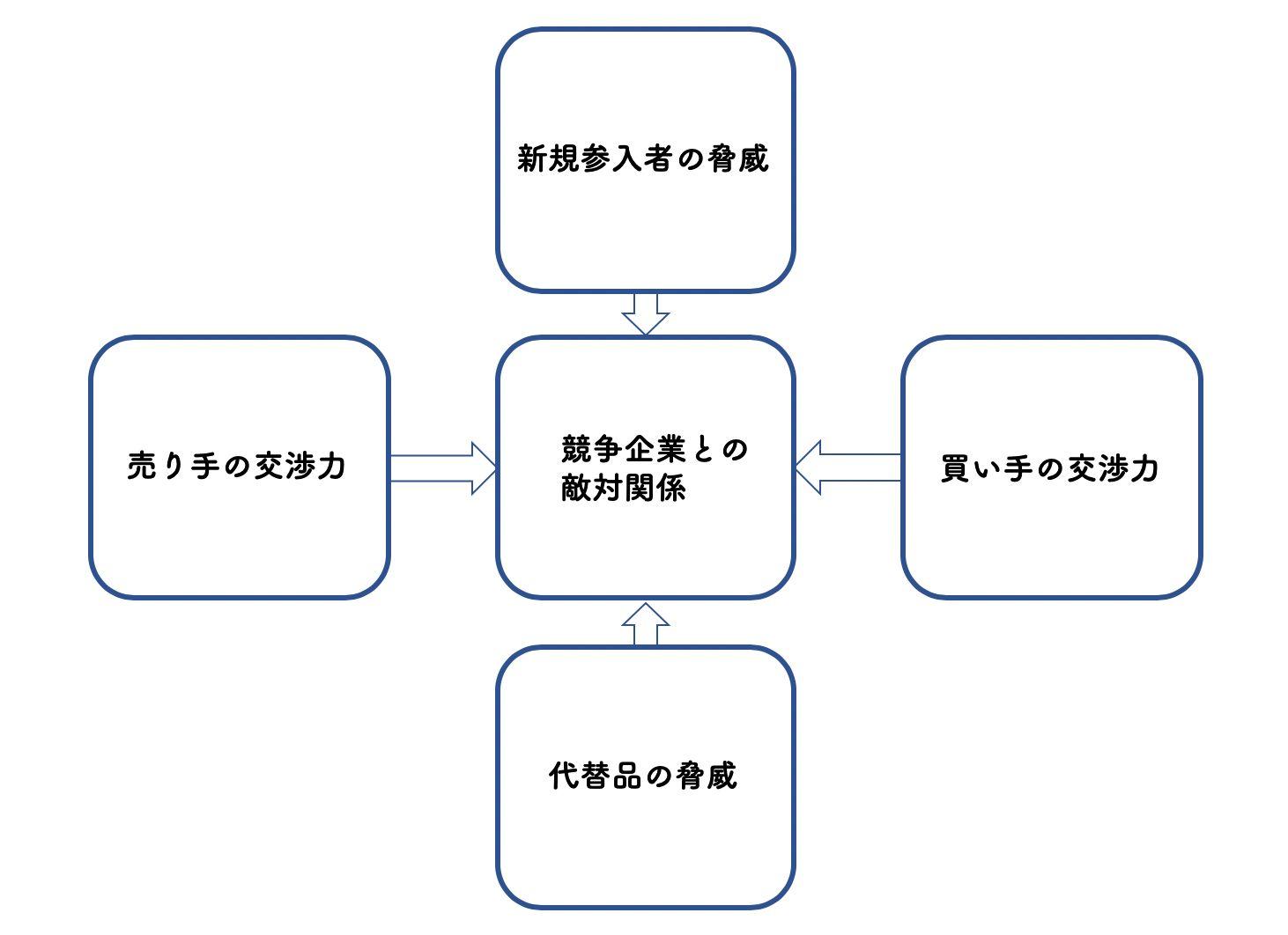 ポーターのファイブフォース分析