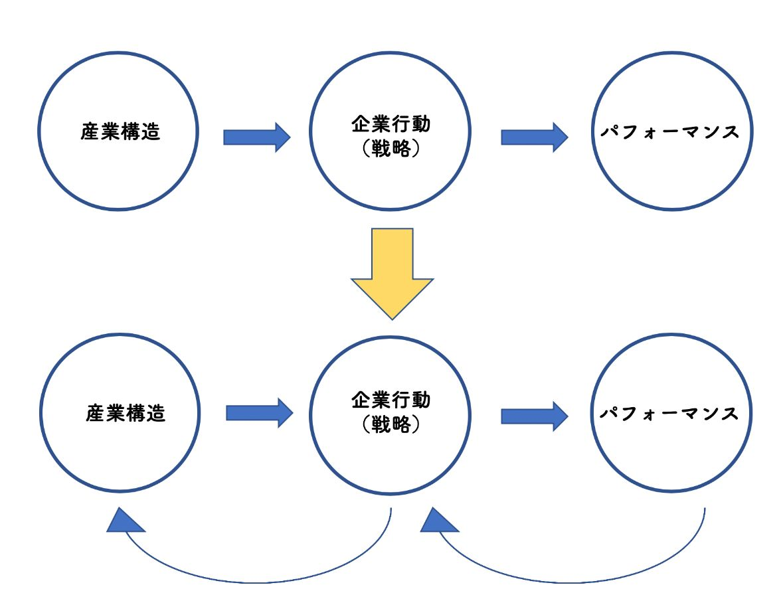 S-P-Cモデル