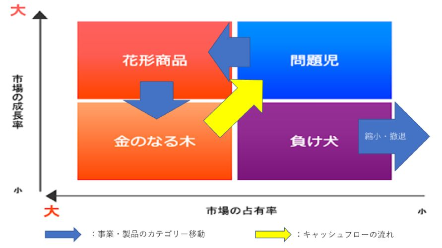 PPMの戦略