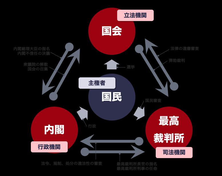 首相官邸の三権分立の図