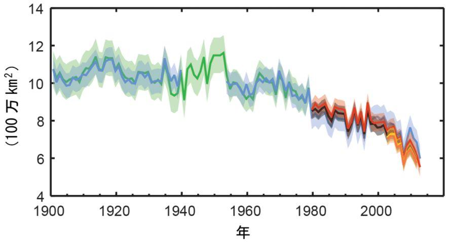 北極行海氷面積(夏季)