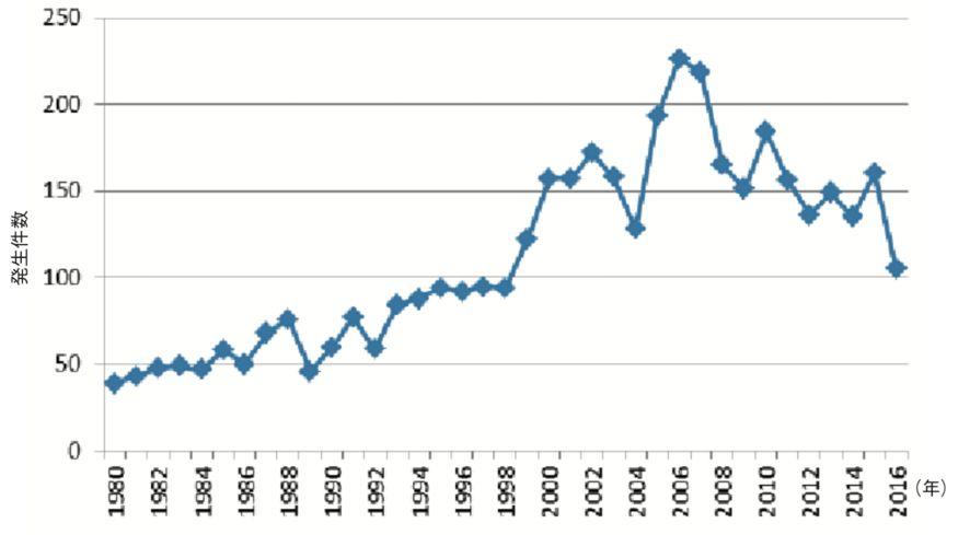 世界の洪水発生件数の推移