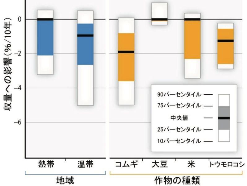 気候変動が及ぼした熱帯・温帯地域における主要4農作物の収穫量への影響の推定