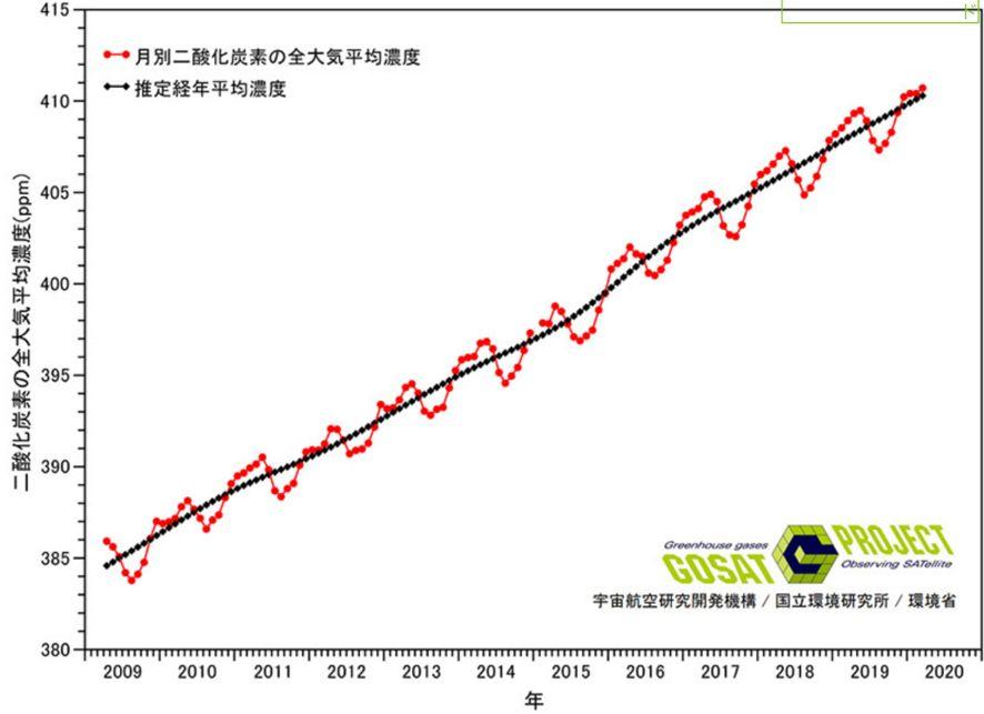 全大気中のCO2濃度の変化