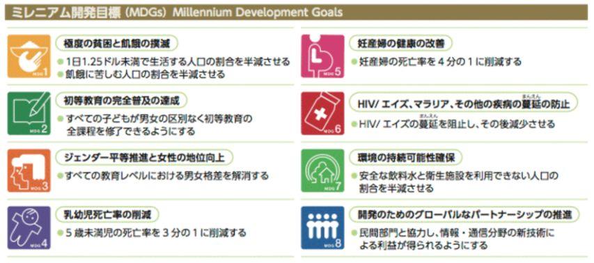 MDGsにおける8つの目標