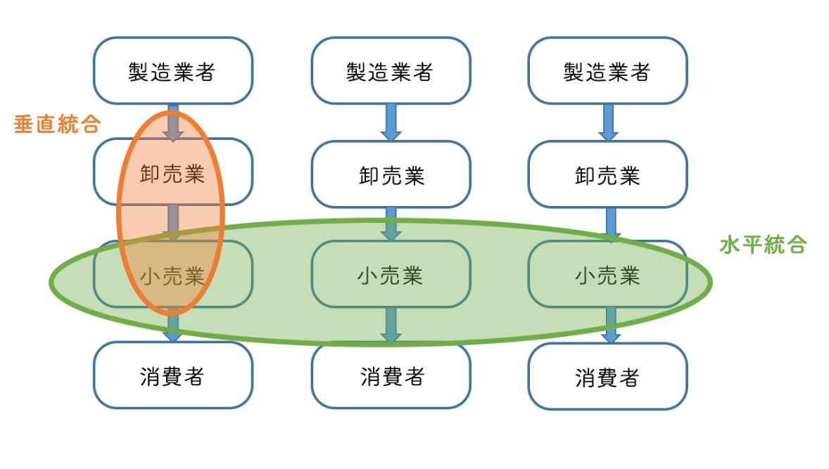 垂直統合と水平統合の違い