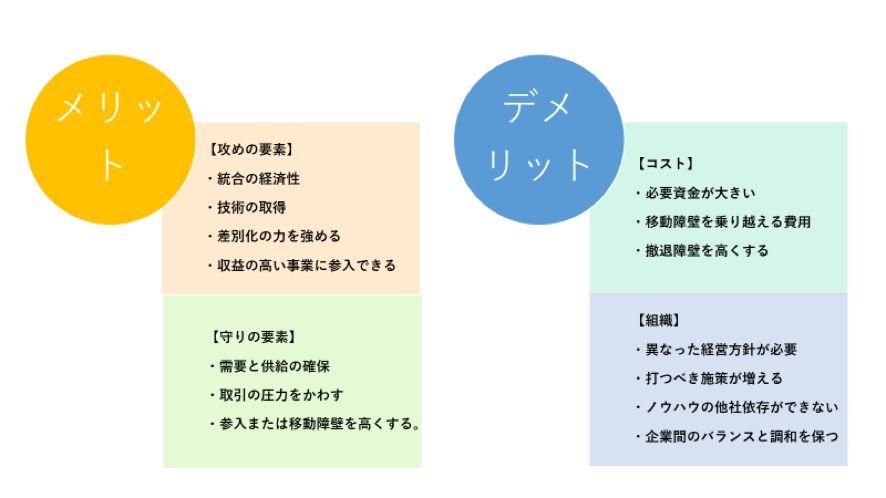 垂直統合のメリットとデメリット