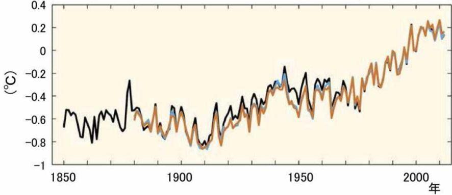 観測された世界平均地上気温の偏差