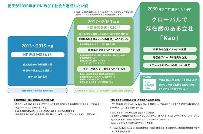 Kirei Lifestyle Plan-花王のESG戦略-
