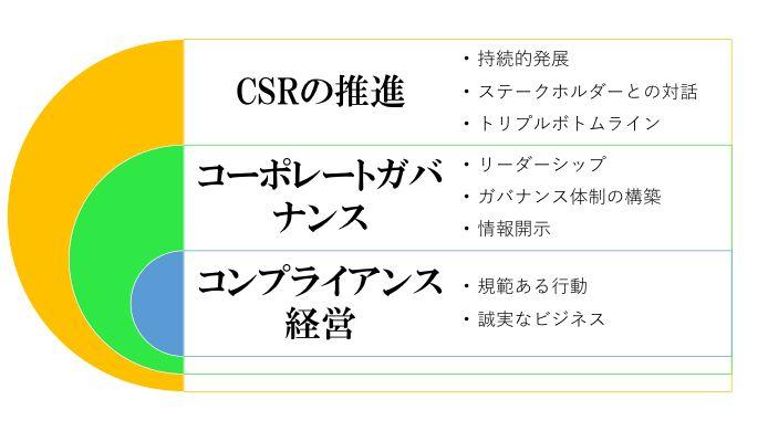 CSRの実践活動