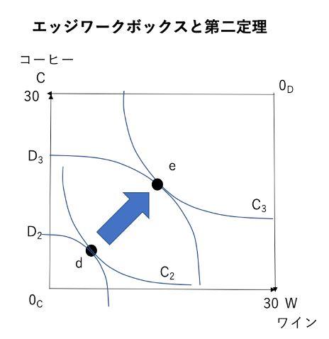 エッジワークボックスと第二定理