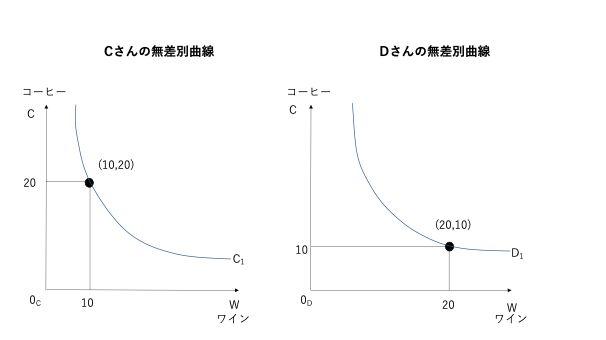 CさんとDさんの無差別曲線
