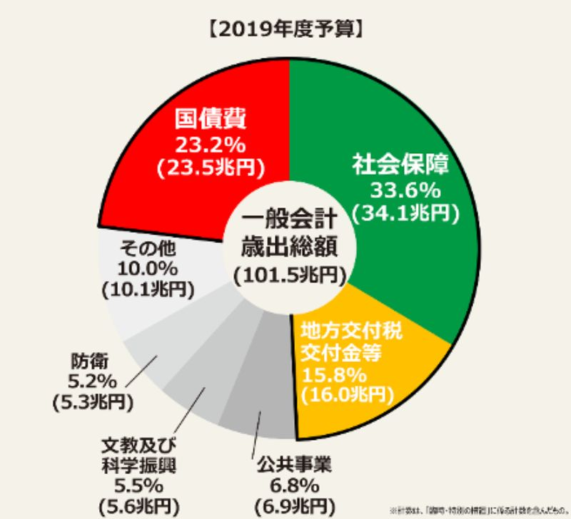 日本の財政の状況