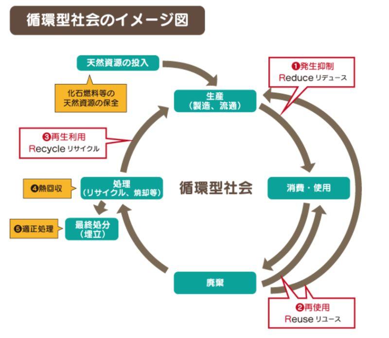 循環型社会のイメージ図