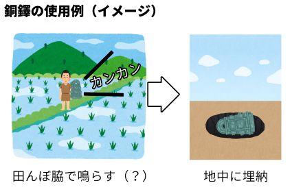 銅鐸の使用例(イメージ)