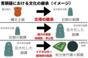 青銅器における文化の継承(イメージ)