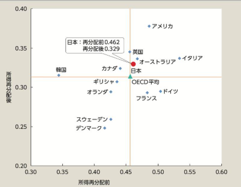 ジニ係数の国際比較