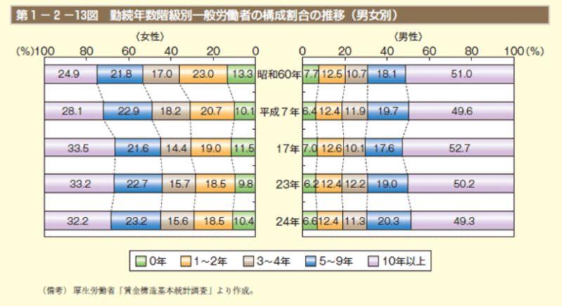 勤続年数階級別一般労働者の構成割合の推移(男女別)