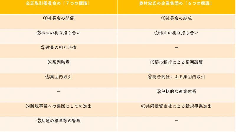公取委の「7つの標識」と奥村宏の「6つの標識」