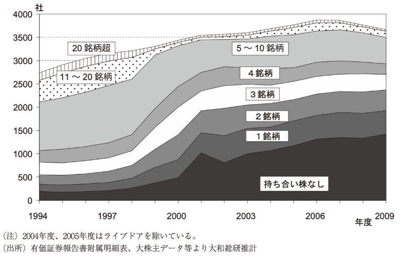 株式の保有銘柄数分布の推移