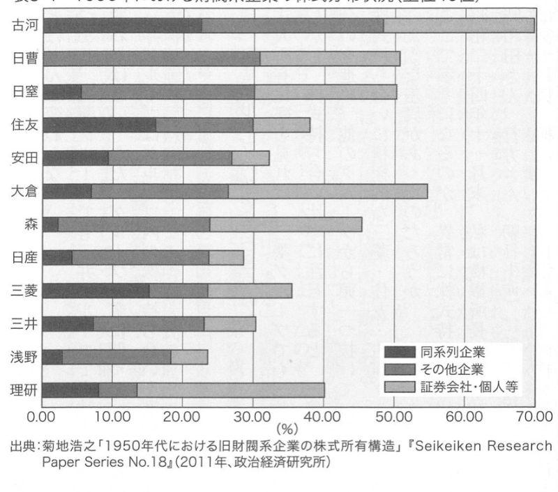 1956年における企業集団の株式分布状況