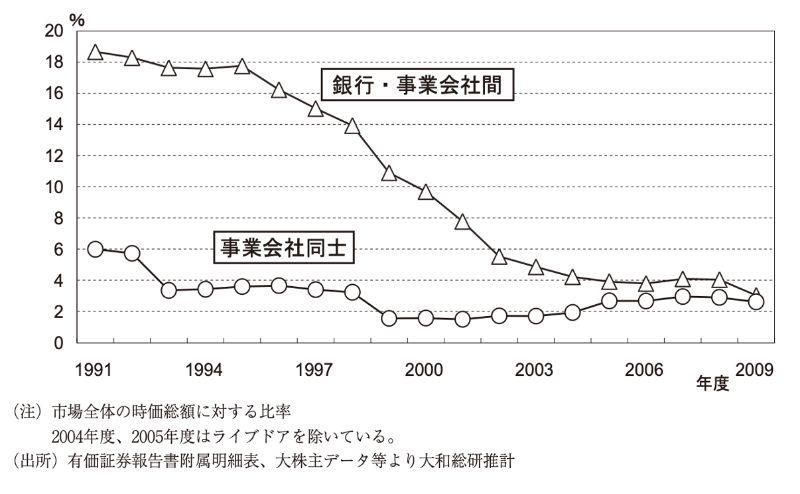 業態別の持ち合い比率の推移