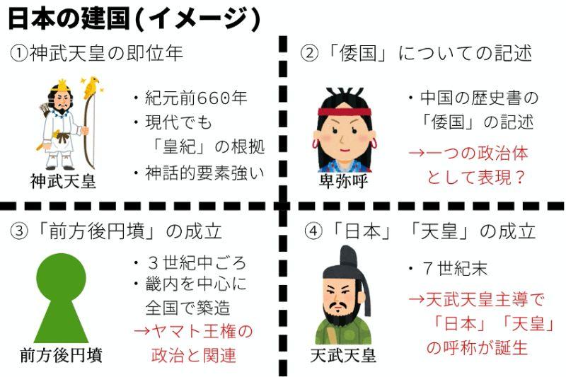 日本の建国のイメージ