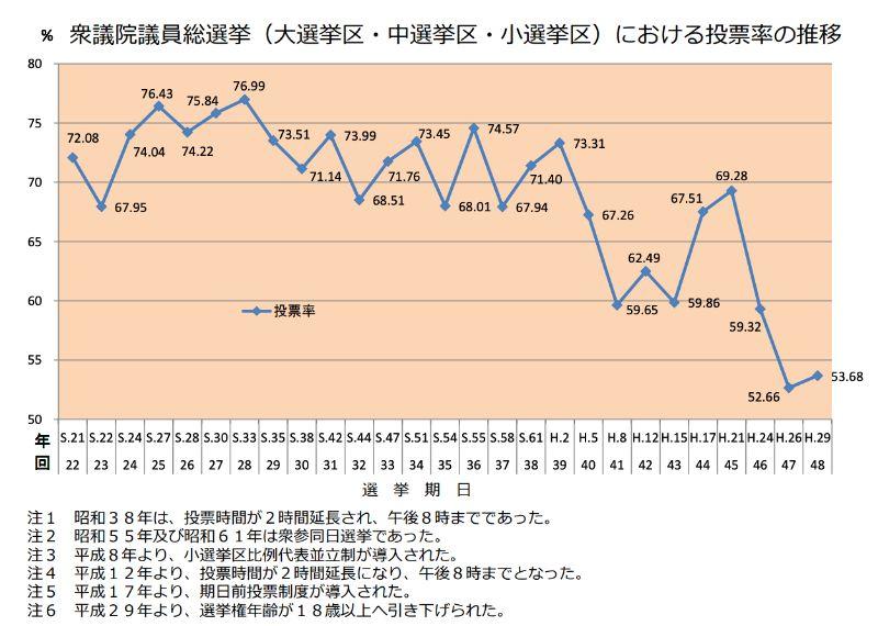 国政選挙における投票率の推移