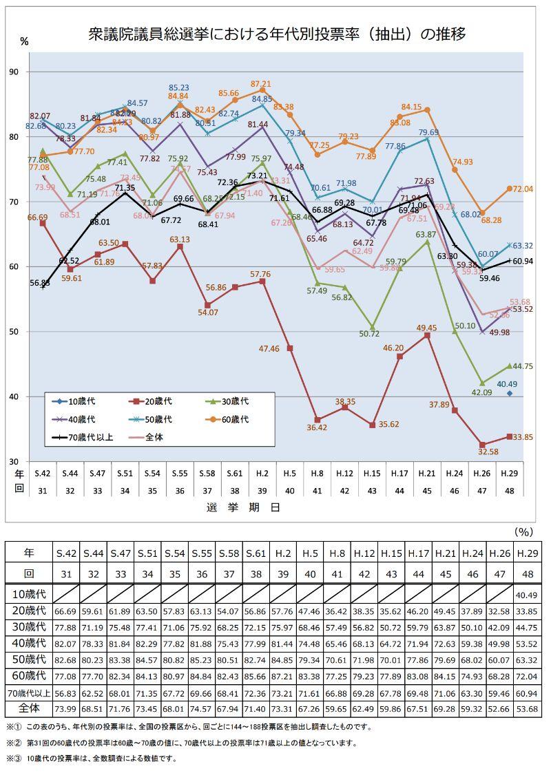 衆議院議員総選挙の年代別投票率