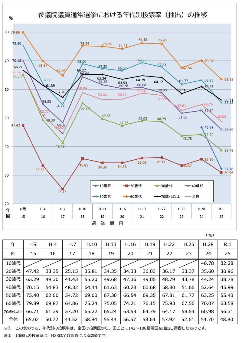参議院議員総選挙の年代別投票率